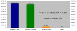 """Pandemia w Izraelu"""